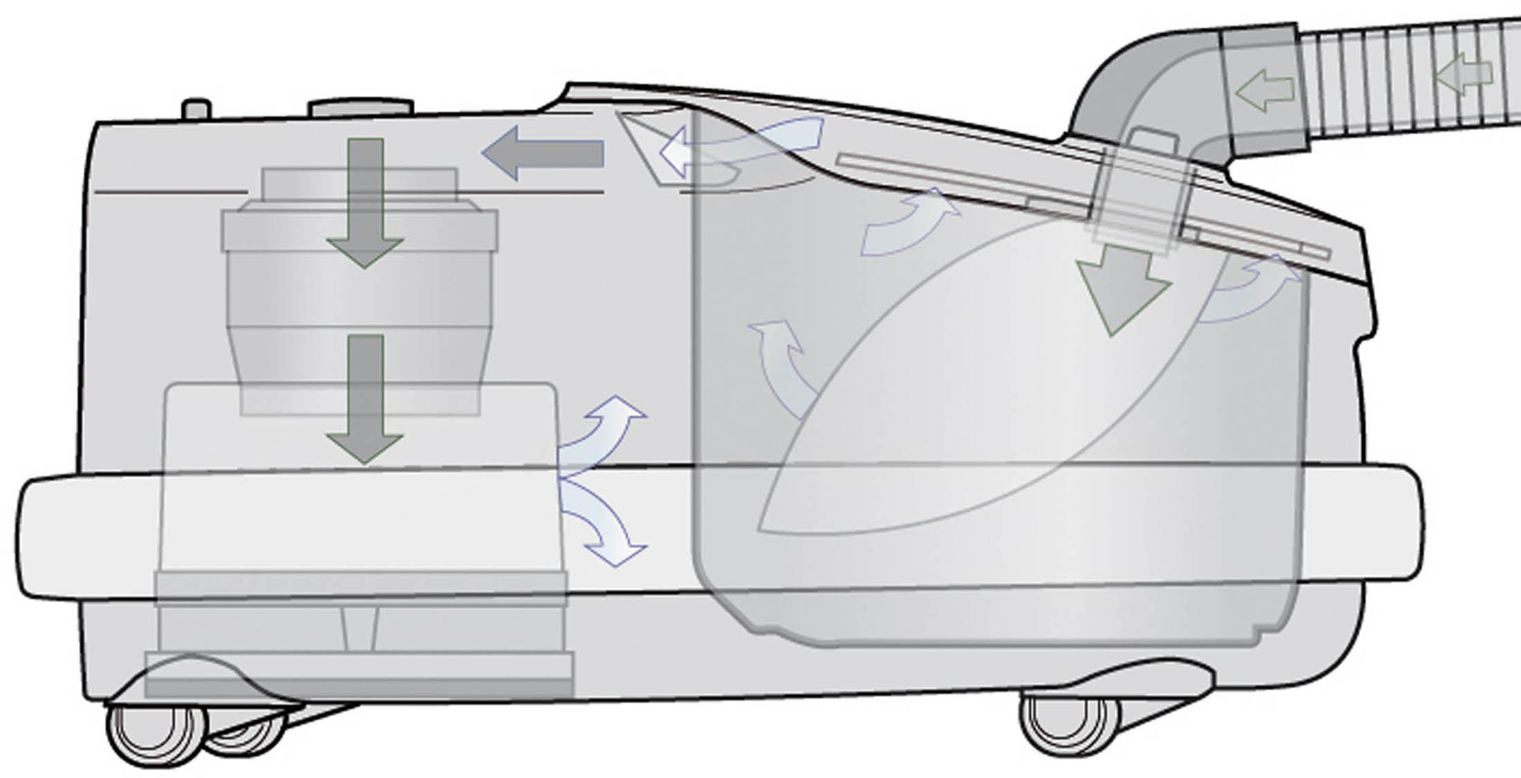 SEBO Airbelt D szűrőrendszer