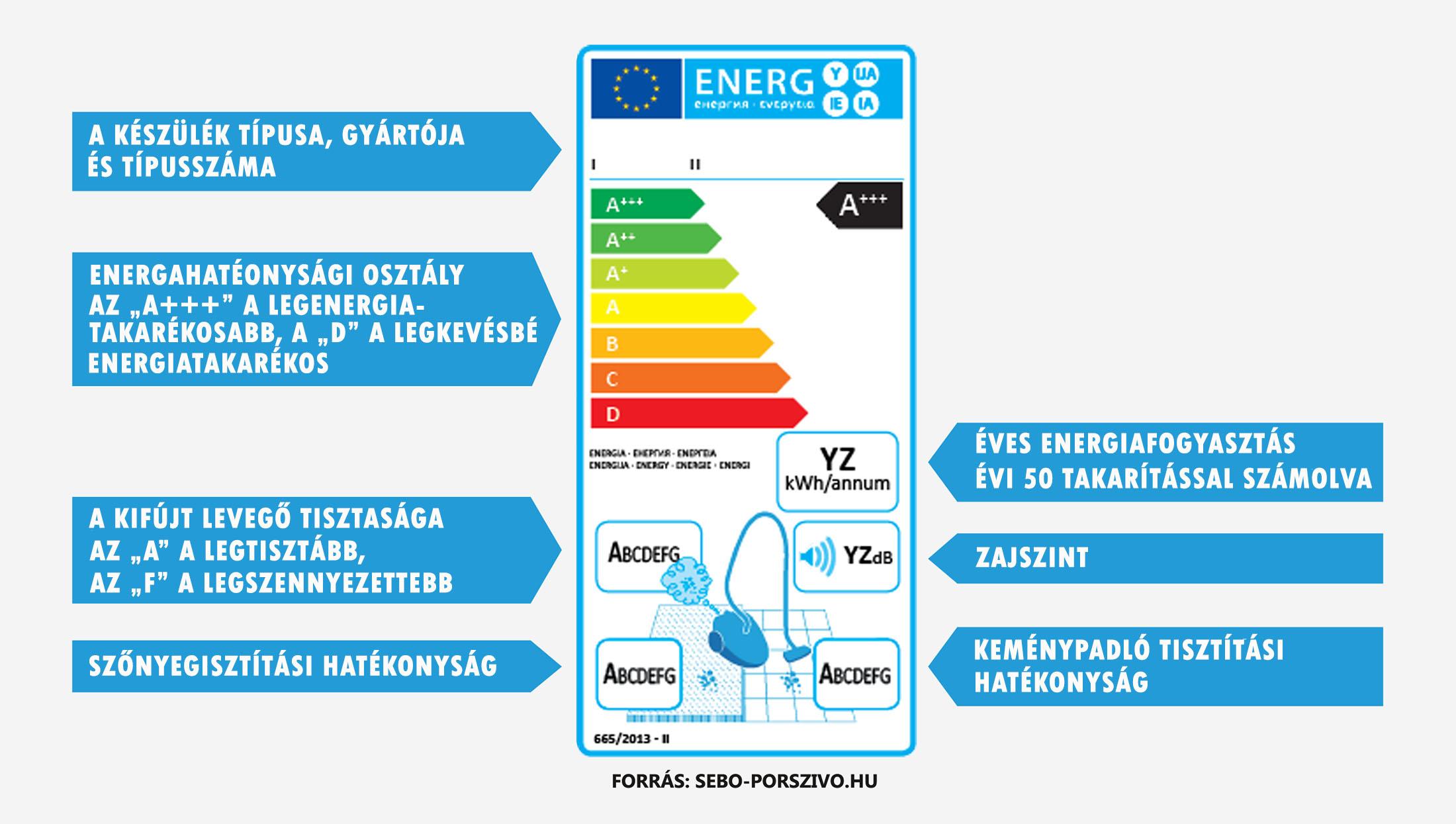 SEBO porszívók energiacímke 2017